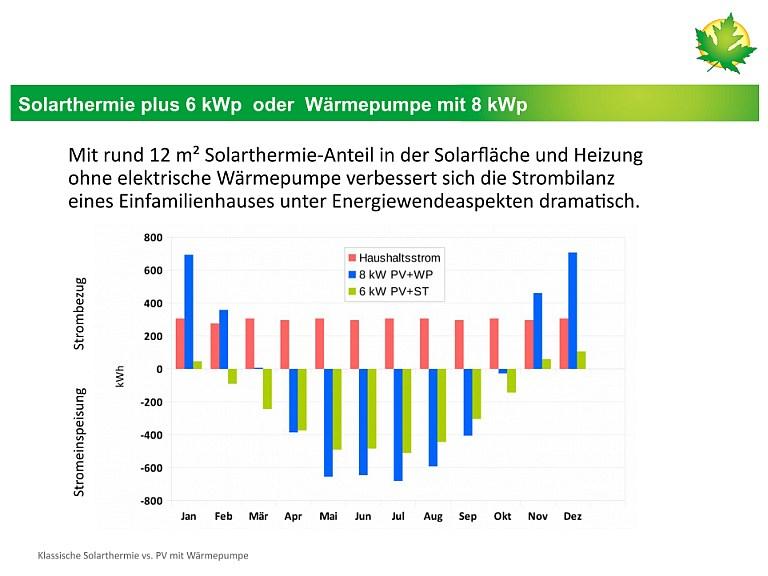 PV_mit_WP_oder_Solarthermie_768x576