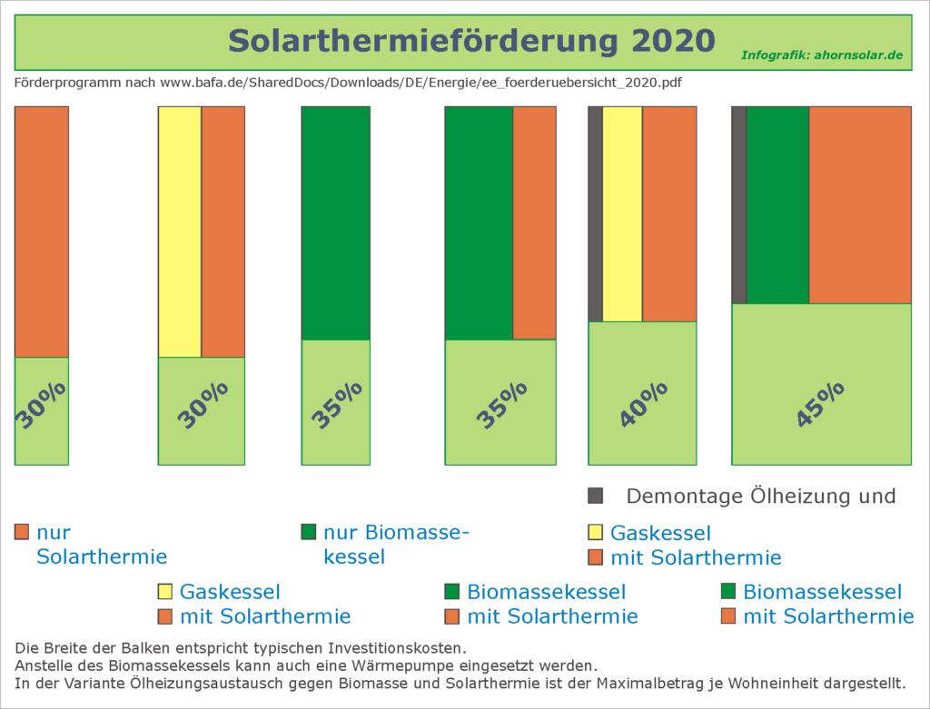 Solarthermieförderung 2020